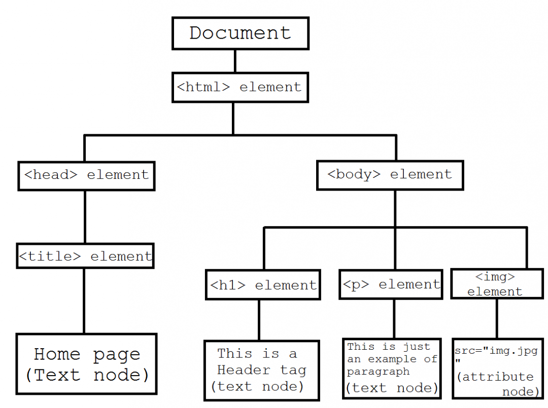 HTML DOM(Document Object Model)