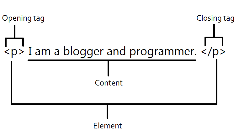 Html Tag, Element and Content